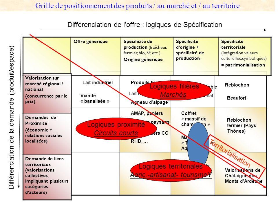 Grille de positionnement des produits / au marché et / au territoire