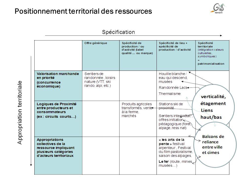 Positionnement territorial des ressources