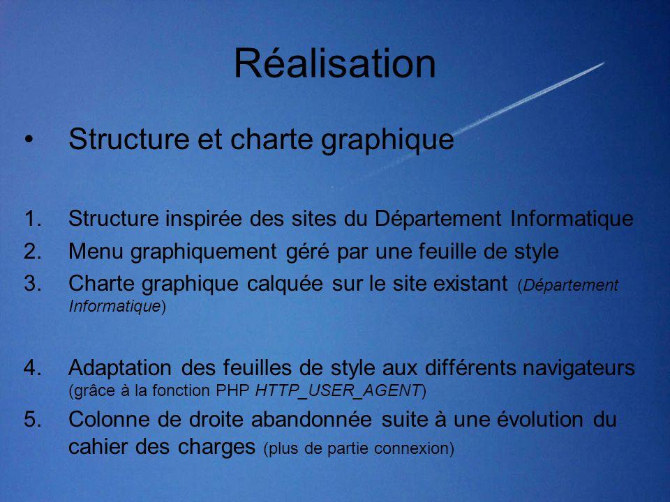 Réalisation Structure et charte graphique