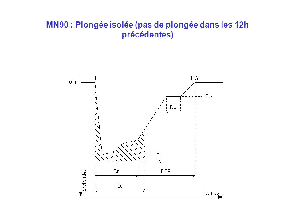 MN90 : Plongée isolée (pas de plongée dans les 12h précédentes)