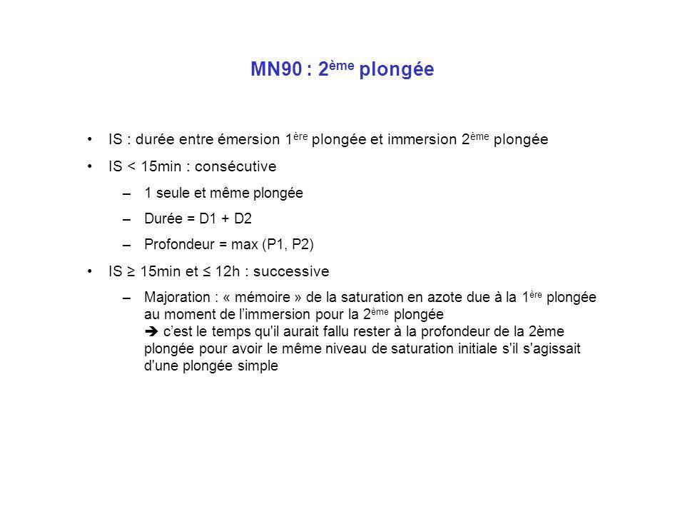 MN90 : 2ème plongée IS : durée entre émersion 1ère plongée et immersion 2ème plongée. IS < 15min : consécutive.