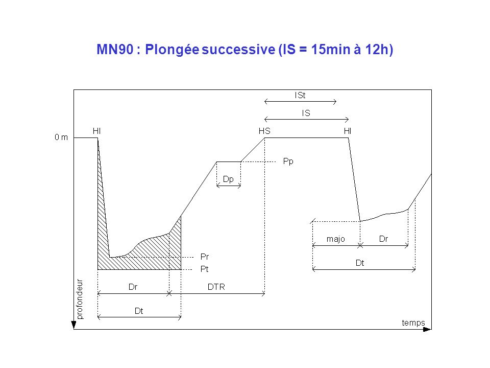 MN90 : Plongée successive (IS = 15min à 12h)