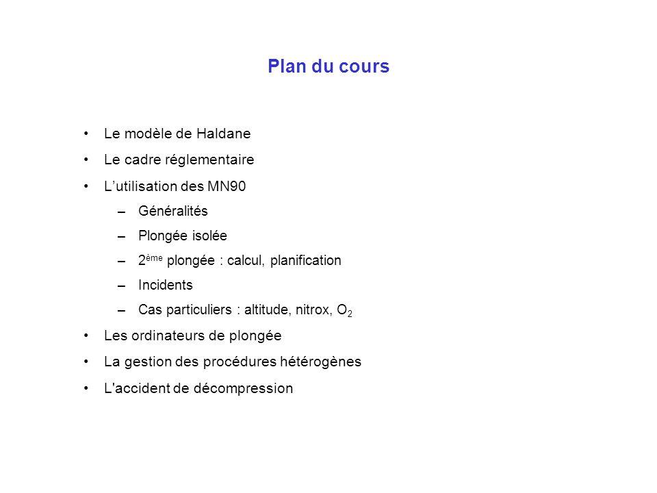 Plan du cours Le modèle de Haldane Le cadre réglementaire