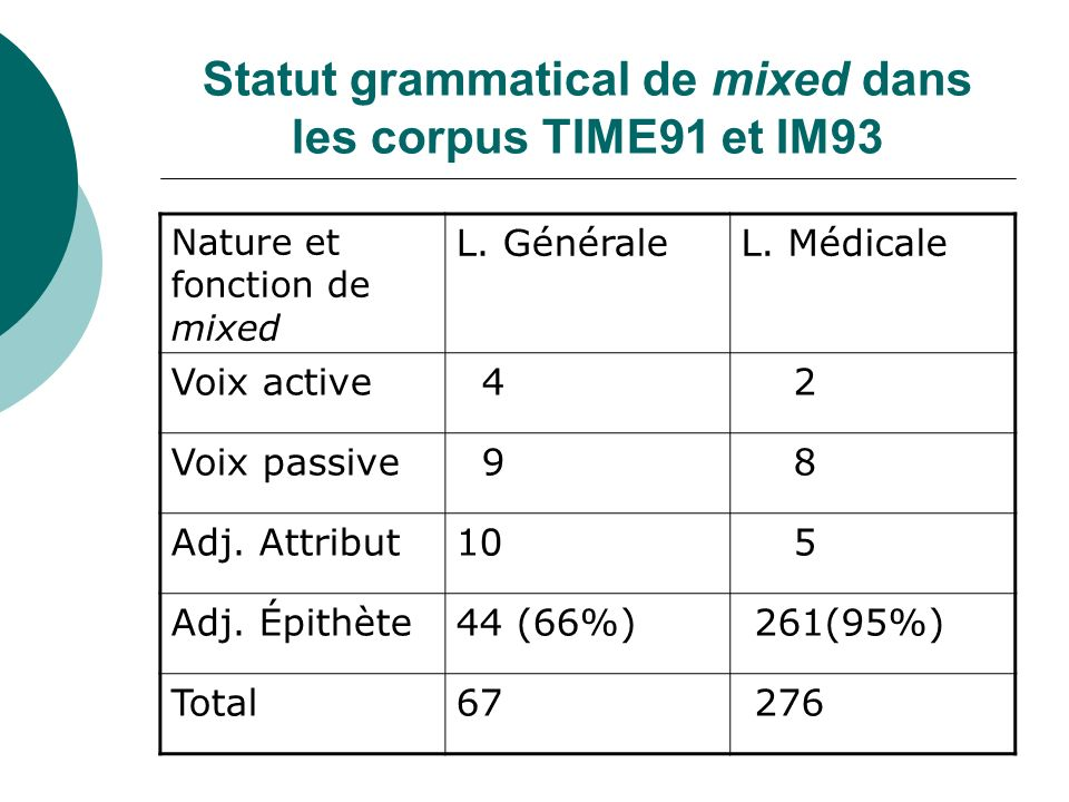 Statut grammatical de mixed dans les corpus TIME91 et IM93
