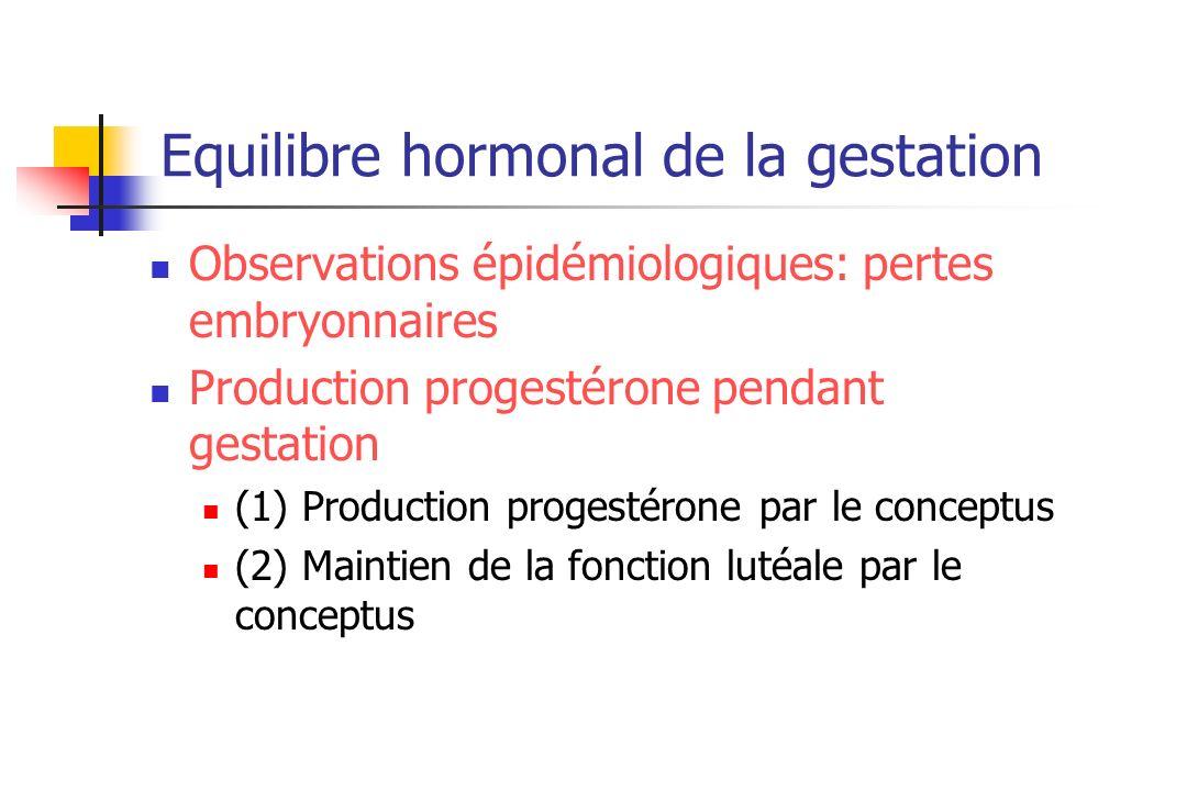 Equilibre hormonal de la gestation