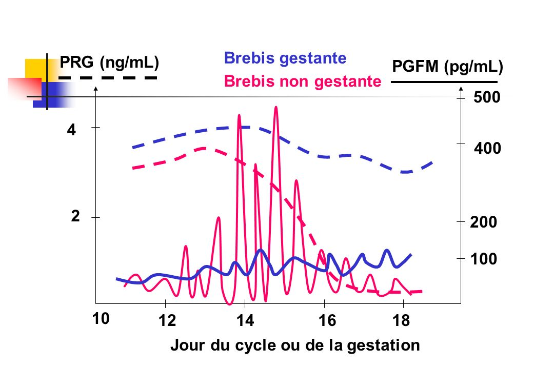 Brebis gestante PRG (ng/mL) PGFM (pg/mL) Brebis non gestante. 500. 4. 400. 2. 200. 100. 10.