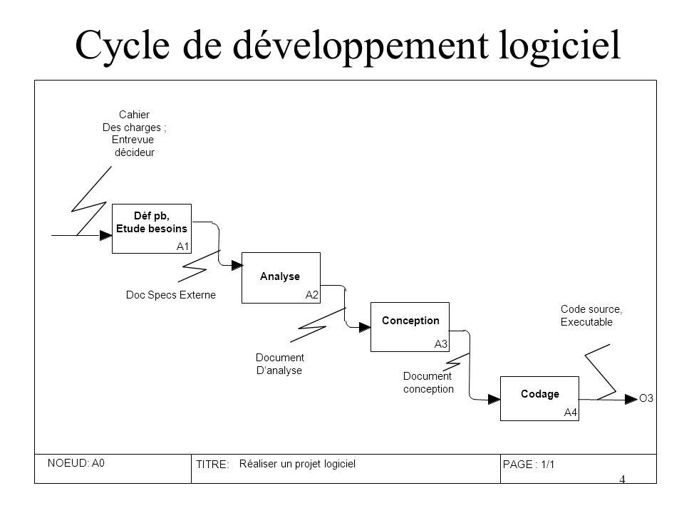 Cycle de développement logiciel