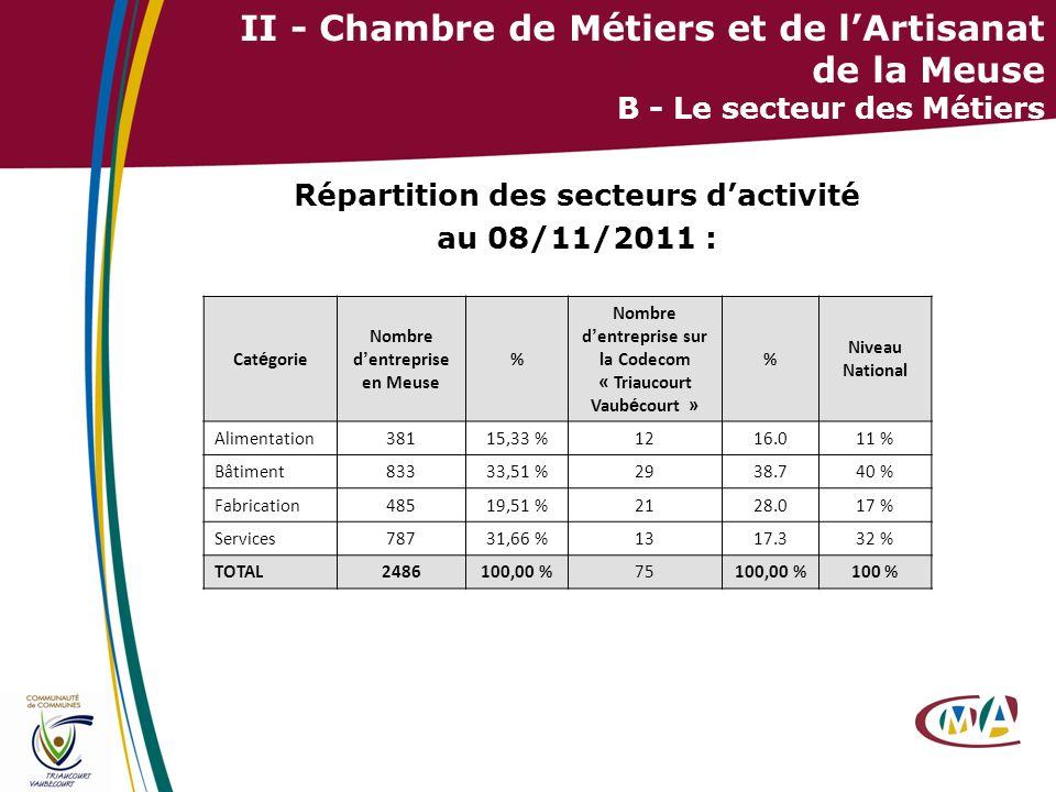 Répartition des secteurs d'activité au 08/11/2011 :