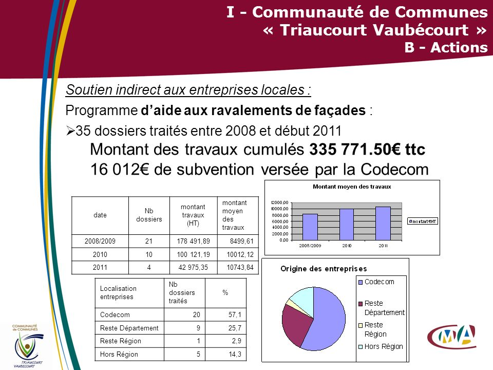 I - Communauté de Communes « Triaucourt Vaubécourt » B - Actions