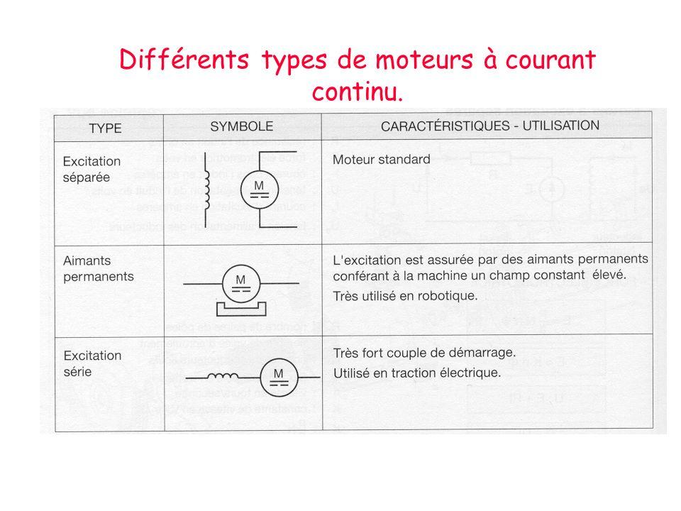 Différents types de moteurs à courant continu.