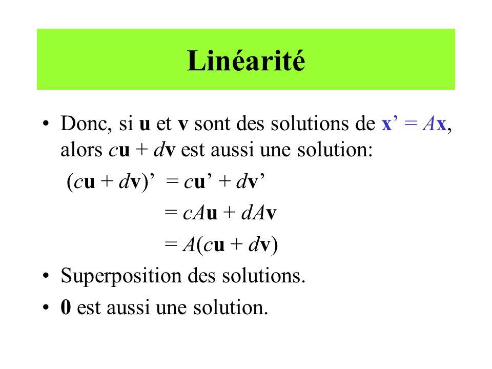 Linéarité Donc, si u et v sont des solutions de x' = Ax, alors cu + dv est aussi une solution: (cu + dv)' = cu' + dv'