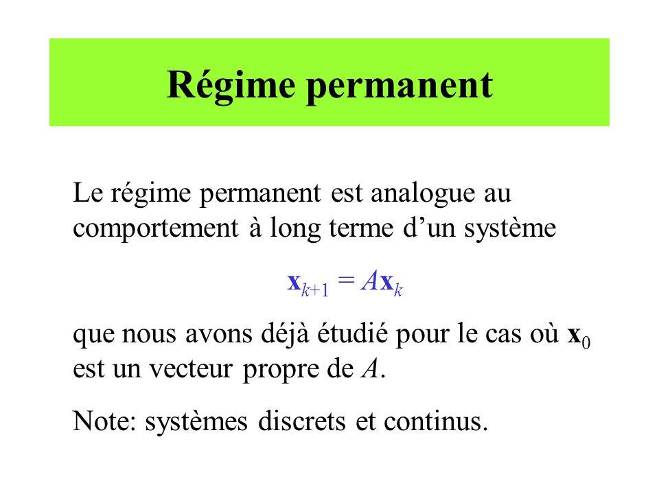 Régime permanent Le régime permanent est analogue au comportement à long terme d'un système. xk+1 = Axk.
