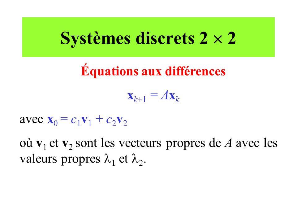 Équations aux différences