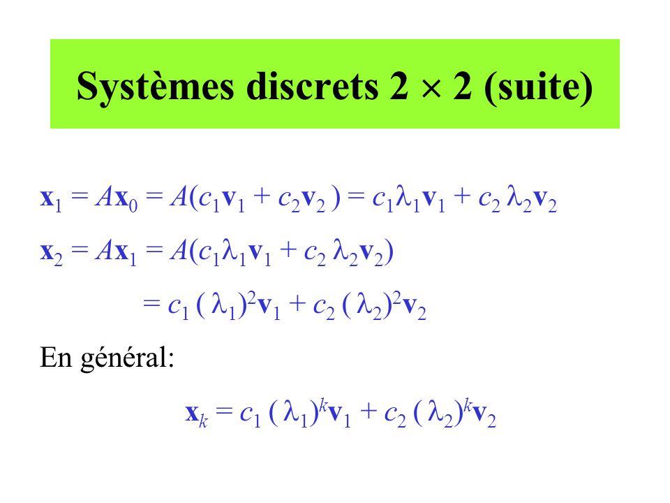 Systèmes discrets 2  2 (suite)