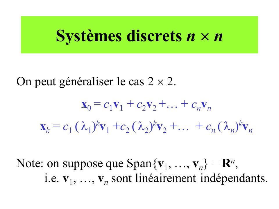 xk = c1 ( 1)kv1 +c2 ( 2)kv2 +… + cn ( n)kvn