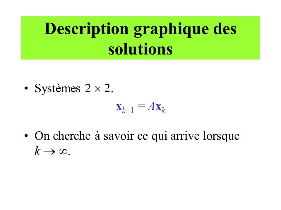 Description graphique des solutions