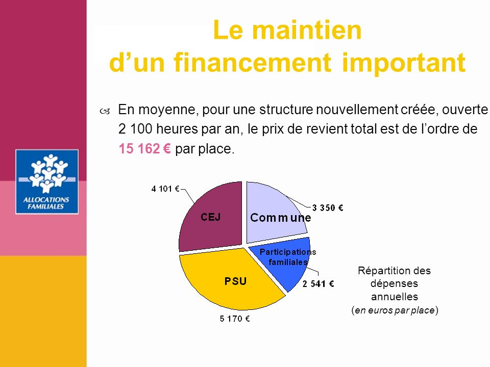 Le maintien d'un financement important