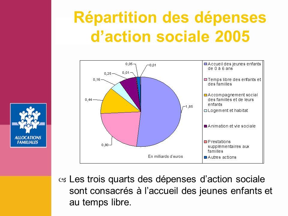 Répartition des dépenses d'action sociale 2005