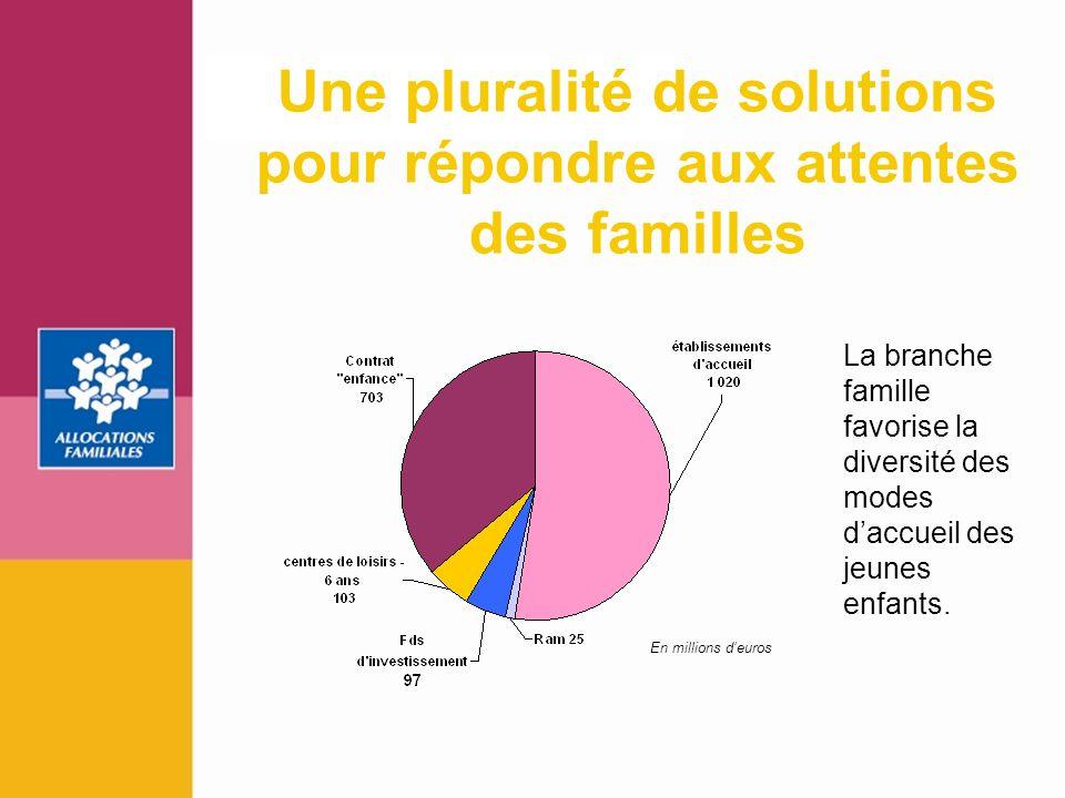 Une pluralité de solutions pour répondre aux attentes des familles