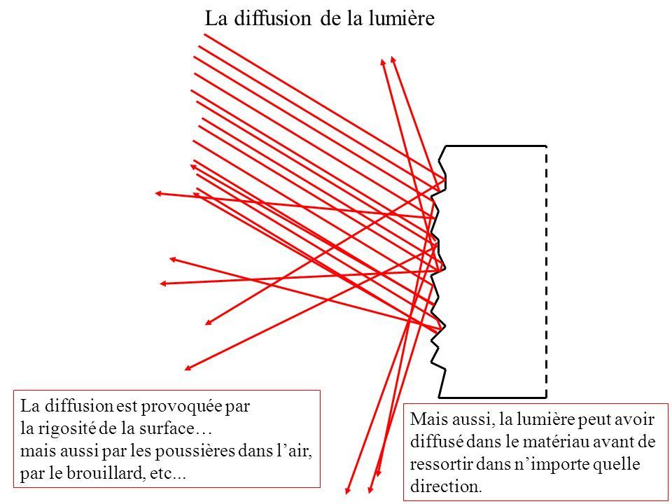 La diffusion de la lumière