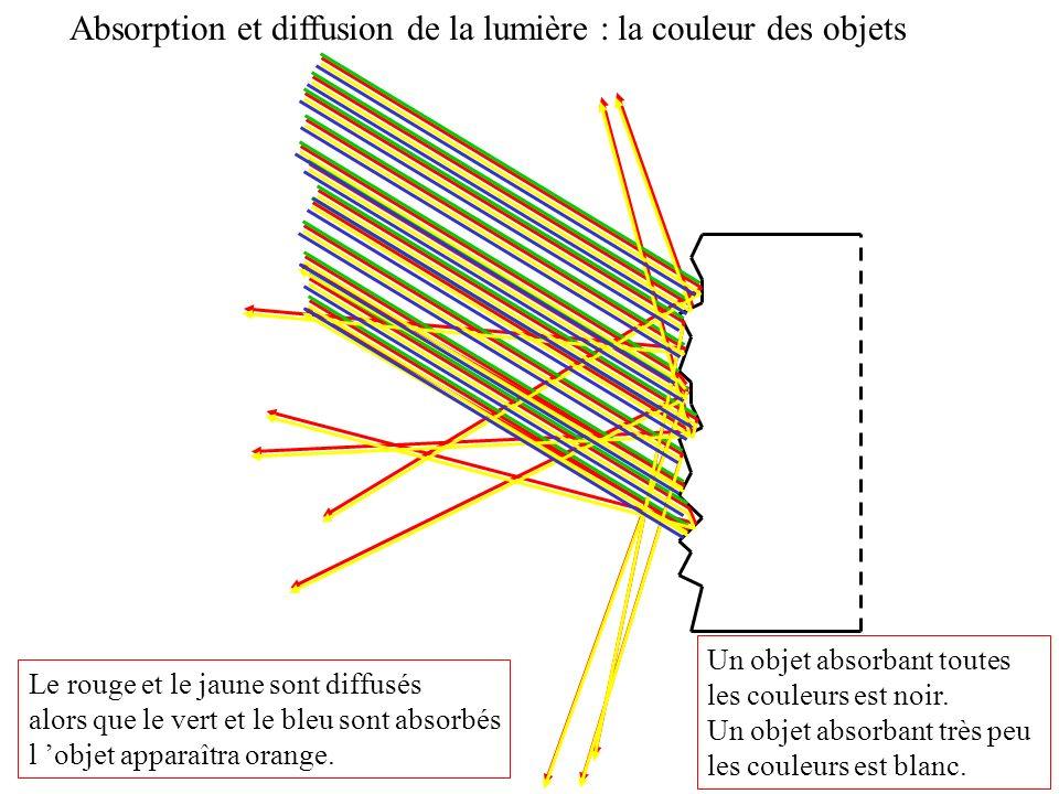 Absorption et diffusion de la lumière : la couleur des objets