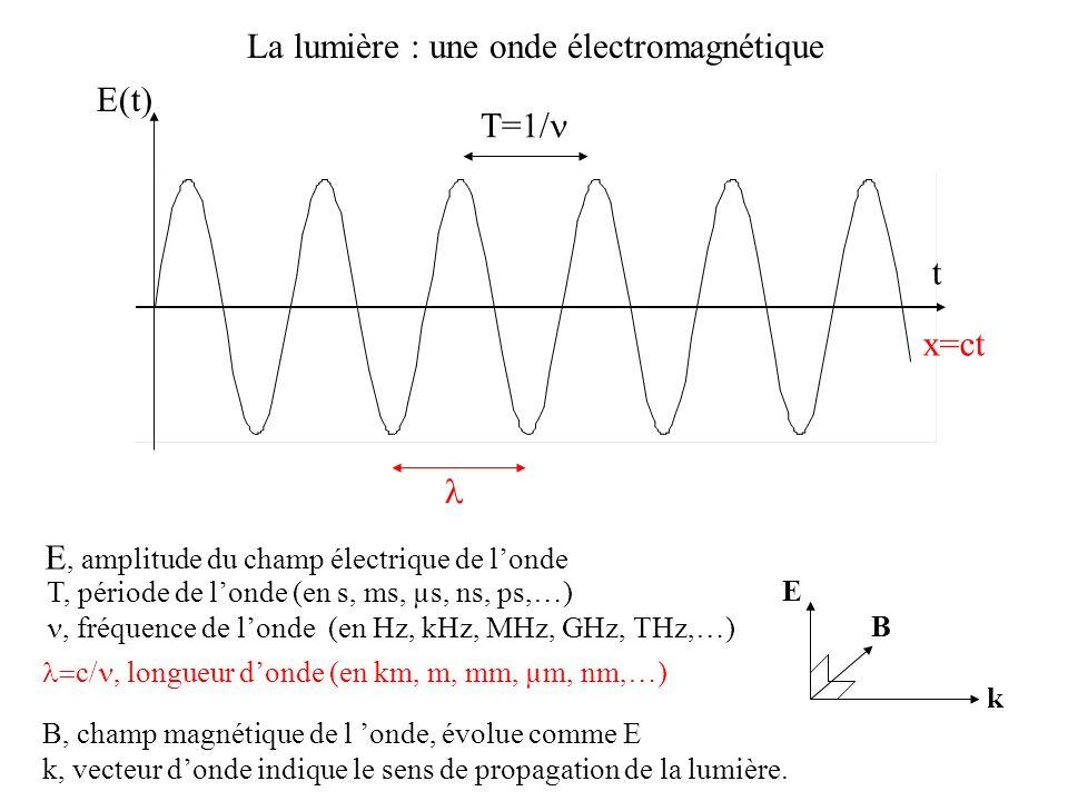 La lumière : une onde électromagnétique