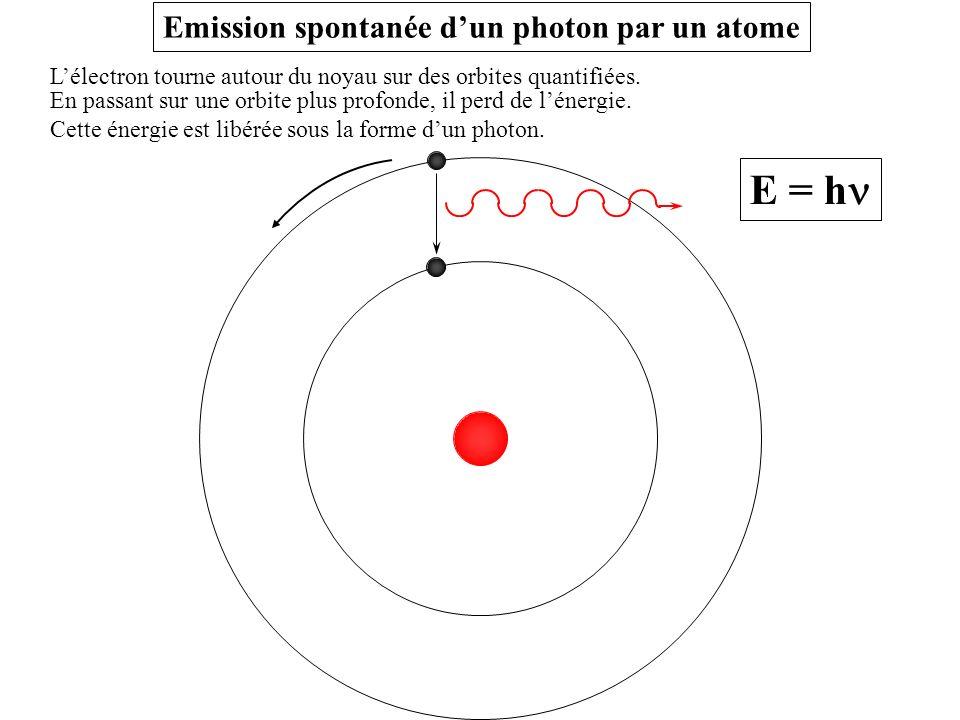 Emission spontanée d'un photon par un atome