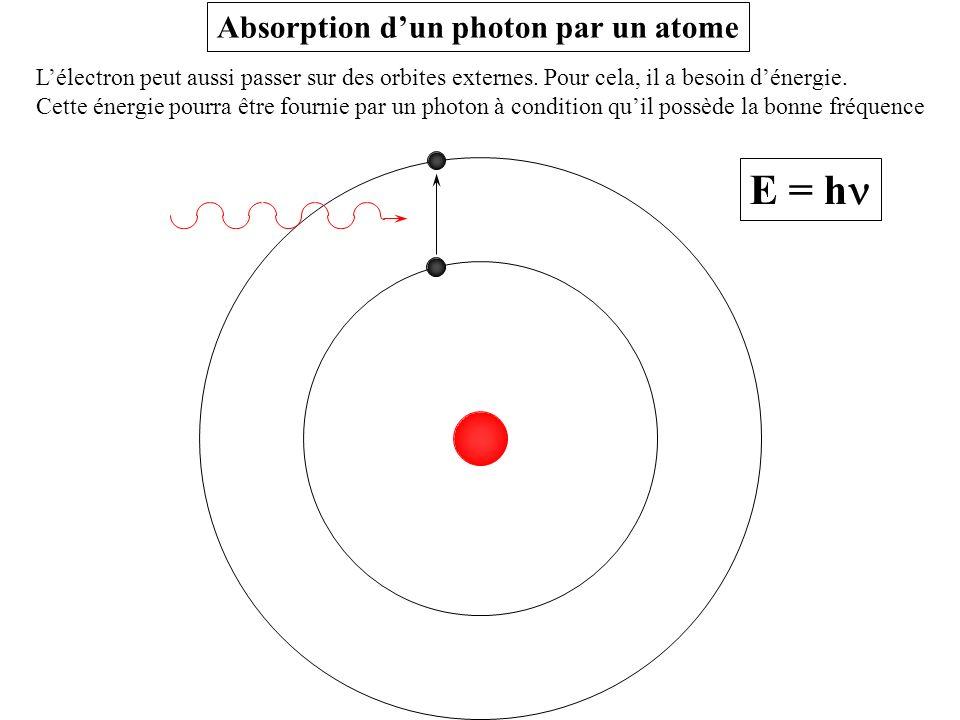 E = hn Absorption d'un photon par un atome