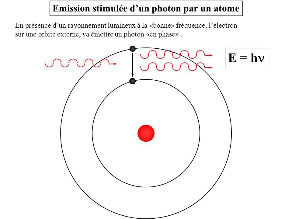 Emission stimulée d'un photon par un atome
