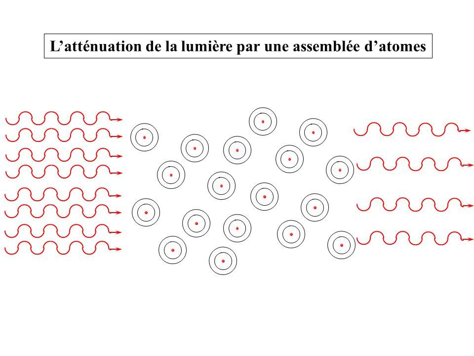 L'atténuation de la lumière par une assemblée d'atomes