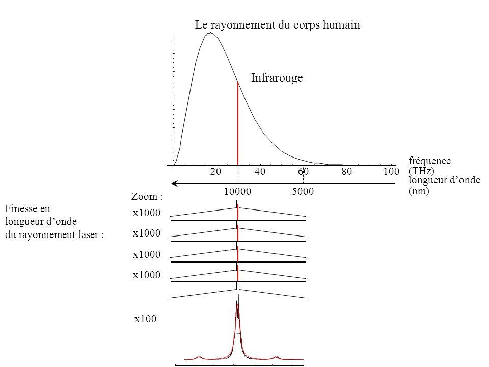 Le rayonnement du corps humain