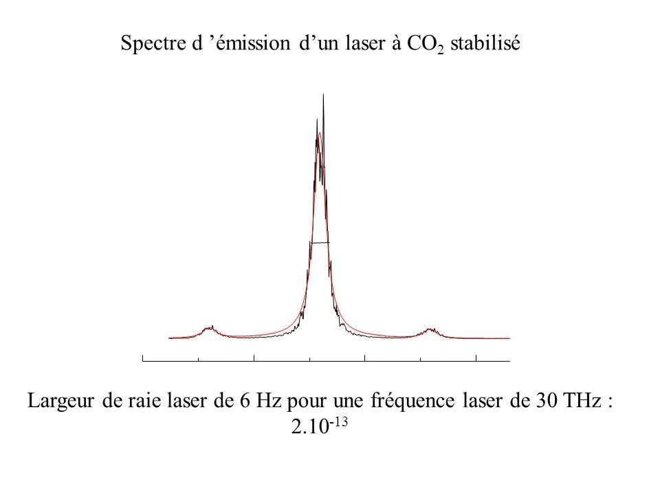 Spectre d 'émission d'un laser à CO2 stabilisé