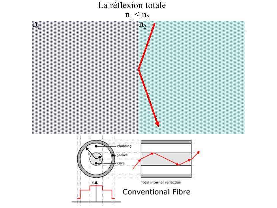 La réflexion totale n1 < n2 n1 n2