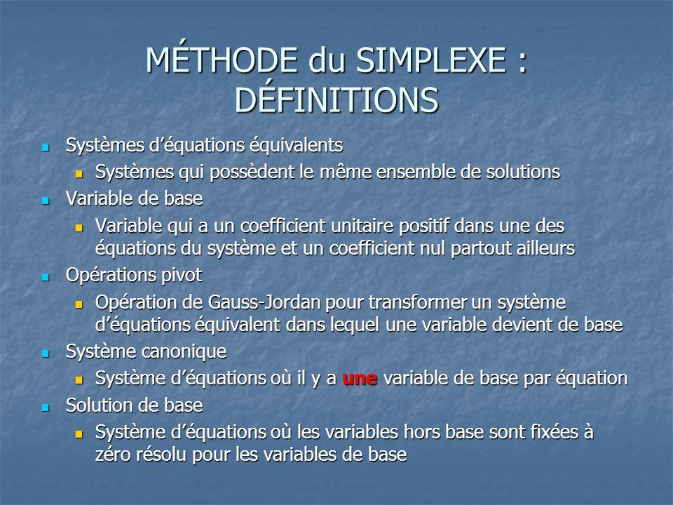 MÉTHODE du SIMPLEXE : DÉFINITIONS