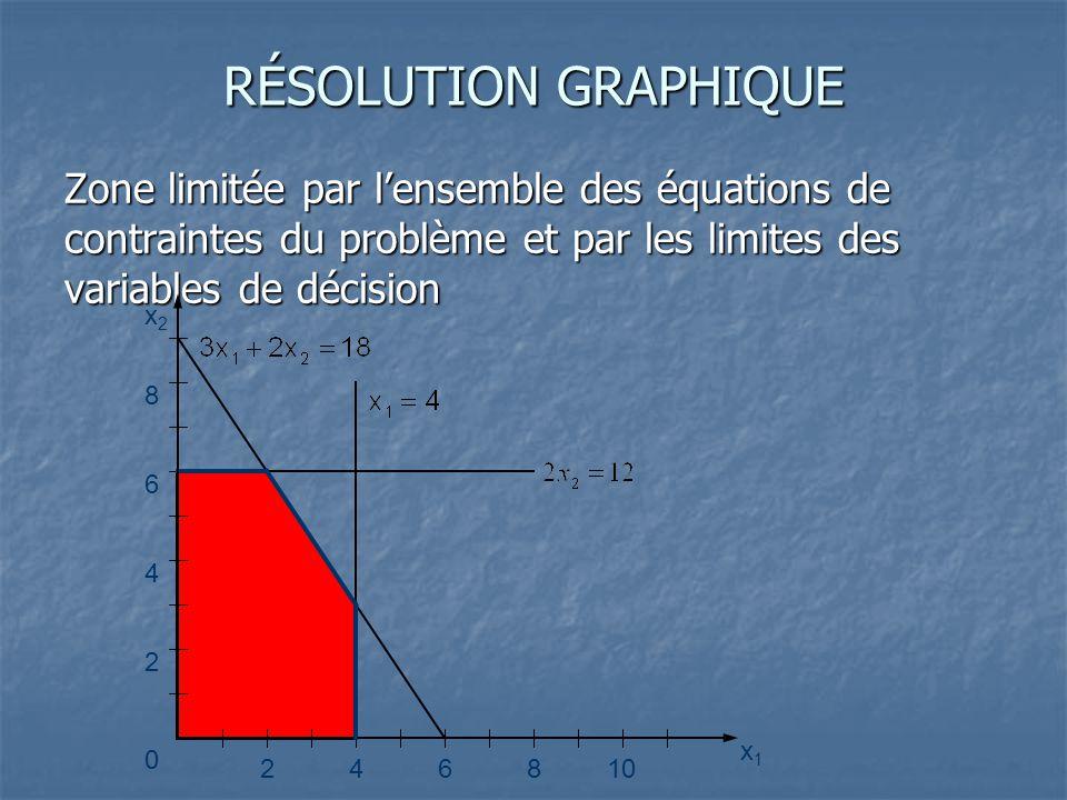 RÉSOLUTION GRAPHIQUE Zone limitée par l'ensemble des équations de contraintes du problème et par les limites des variables de décision.