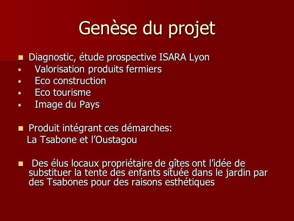 Genèse du projet Diagnostic, étude prospective ISARA Lyon
