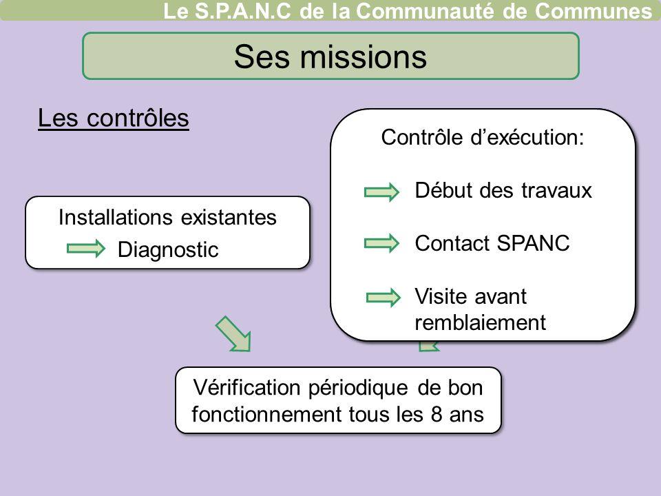 Ses missions Les contrôles Le S.P.A.N.C de la Communauté de Communes