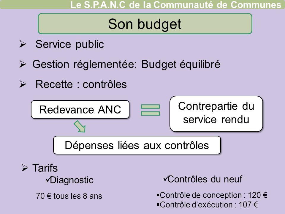Son budget Service public Gestion réglementée: Budget équilibré