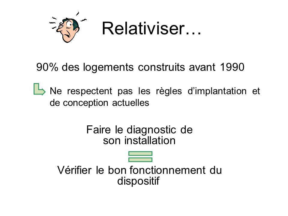 Relativiser… 90% des logements construits avant 1990