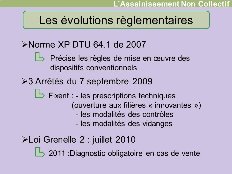 Les évolutions règlementaires