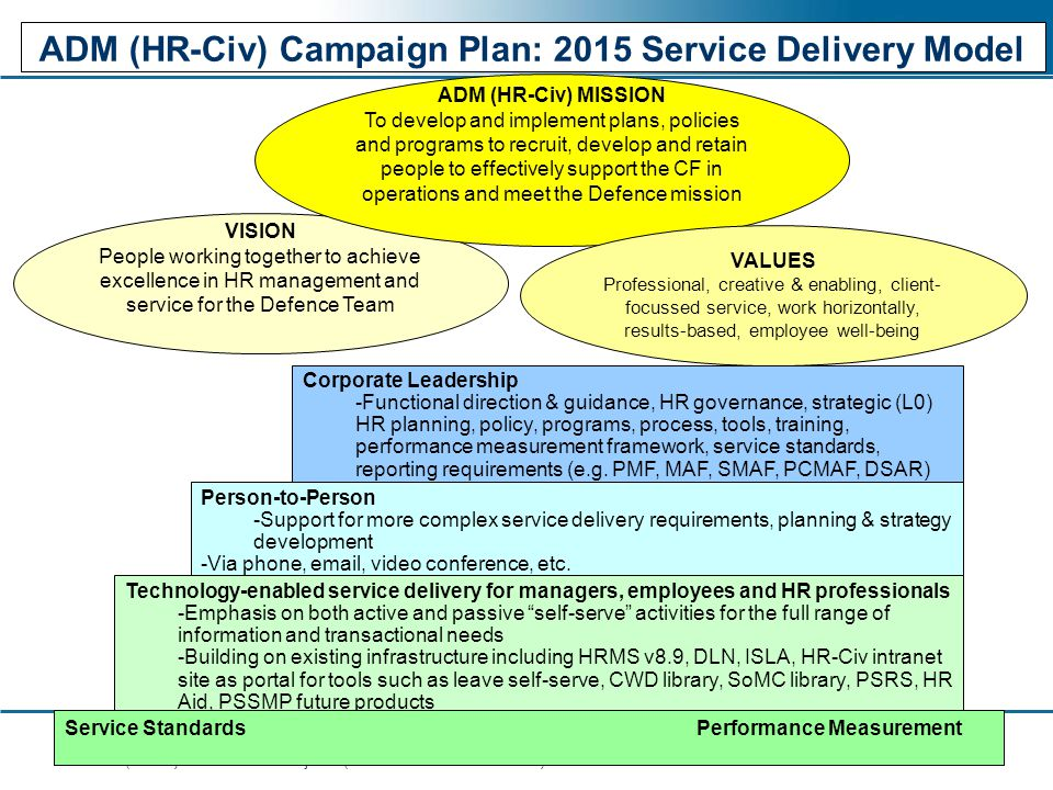 ADM (HR-Civ) Campaign Plan: 2015 Service Delivery Model