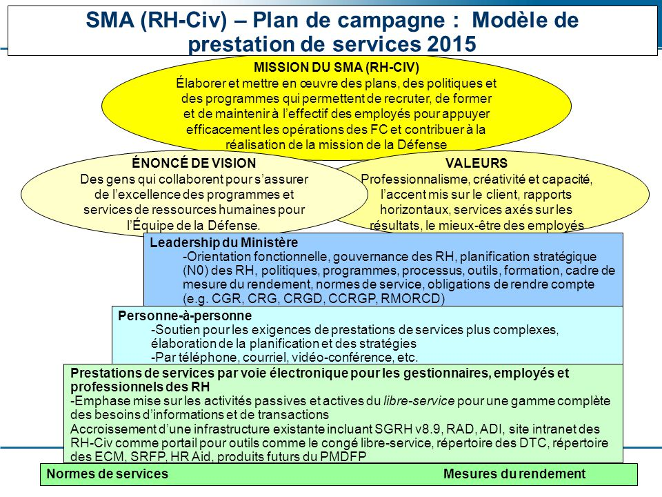 SMA (RH-Civ) – Plan de campagne : Modèle de