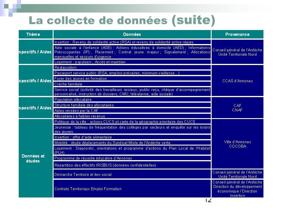 La collecte de données (suite)