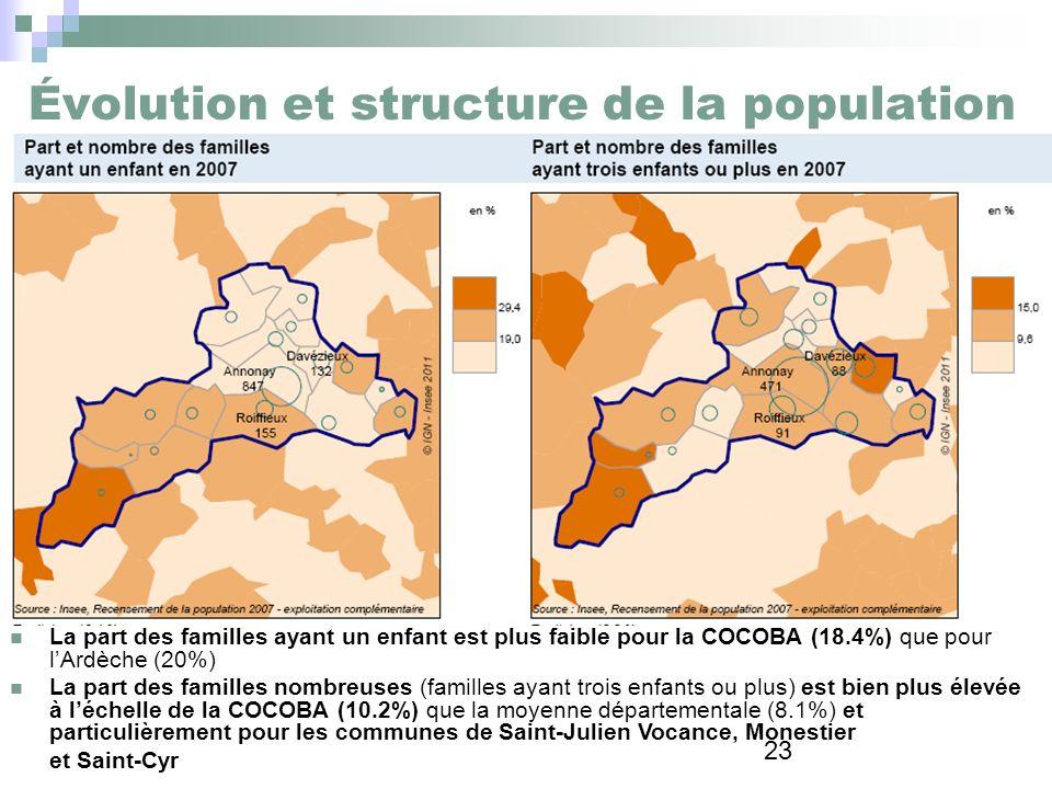 Évolution et structure de la population