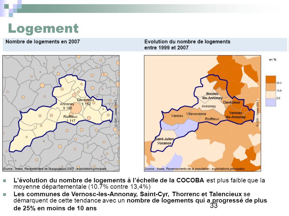 Logement L'évolution du nombre de logements à l'échelle de la COCOBA est plus faible que la moyenne départementale (10.7% contre 13,4%)