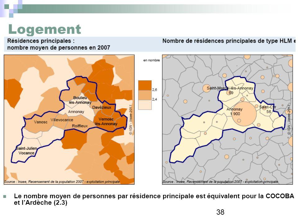 Logement Le nombre moyen de personnes par résidence principale est équivalent pour la COCOBA et l'Ardèche (2.3)