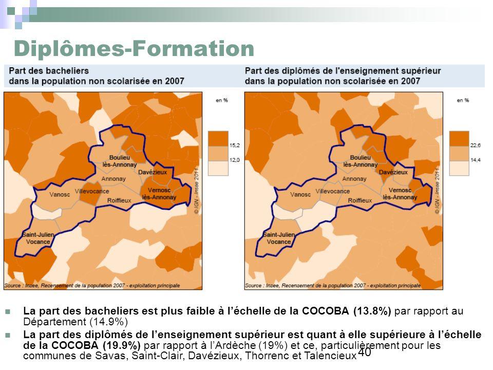 Diplômes-Formation La part des bacheliers est plus faible à l'échelle de la COCOBA (13.8%) par rapport au Département (14.9%)