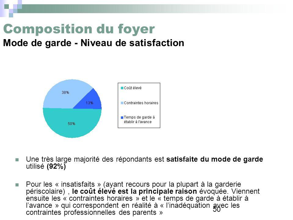 Composition du foyer Mode de garde - Niveau de satisfaction