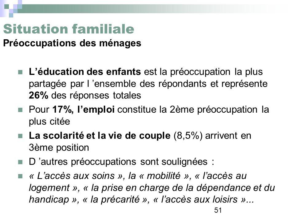 Situation familiale Préoccupations des ménages