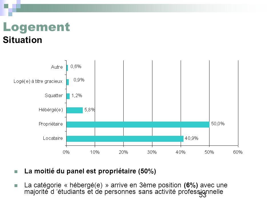 Logement Situation La moitié du panel est propriétaire (50%)
